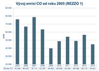 Emise CO od roku 2005 (REZZO 1)