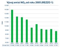 Emise NOx od roku 2005 (REZZO 1)