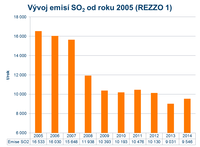Emise SO2 od roku 2005 (REZZO 1)