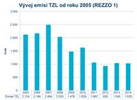 Emise TZL od roku 2005