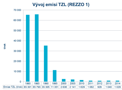 Vývoj emisí TZL (REZZO 1)