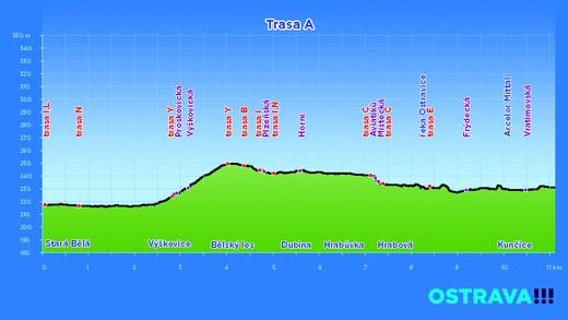 profil trasa A