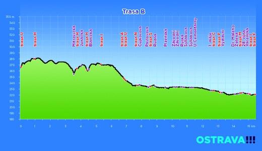 profil trasa B