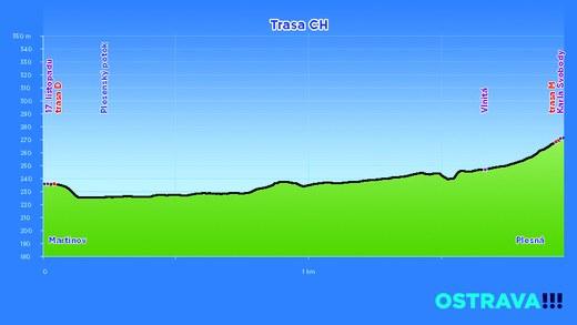 profil trasa CH