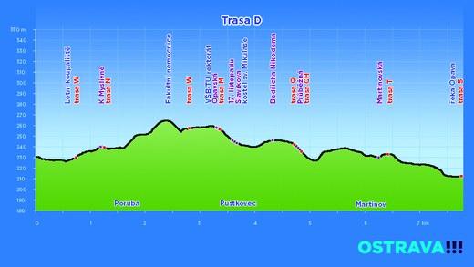 profil trasa D
