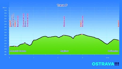 profil trasa F