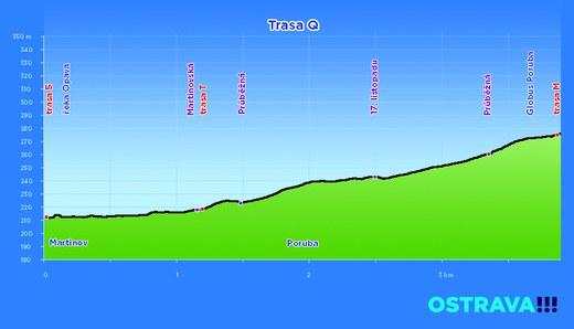 profil trasa Q