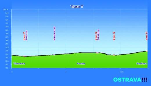 profil trasa T